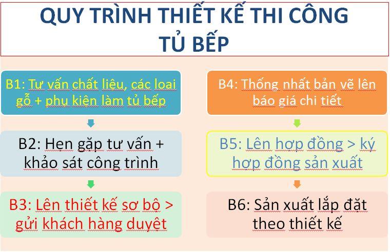 Quy trình thiết kế thi công tủ bếp cánh kính cường lực ở Hà Nội